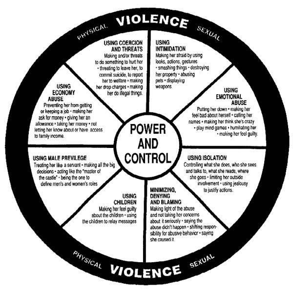 power and control It's about power and control this wheel represents a snapshot of what a violent  teen dating relationship looks like while it doesn't cover every survivor's.